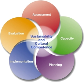 Strategic Prevention Framework logo