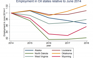 line graph showing employment in oil states relative to a June 2014 start date for Alaska, North Dakota, West Virginia, Louisiana, Oklahoma, and Wyoming