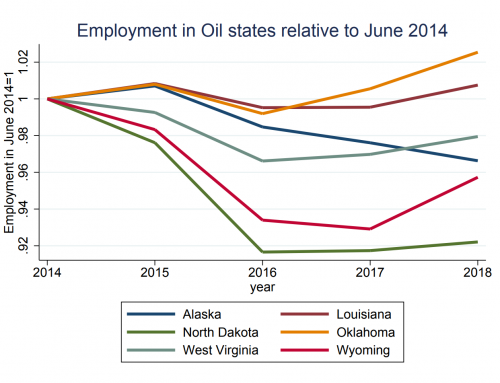 Research Matters No. 116:  How do oil prices influence Alaska and other energy-dependent states?