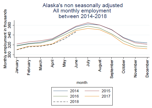 Alaska's non seasonally adjusted All monthly employment between 2014 and 2018