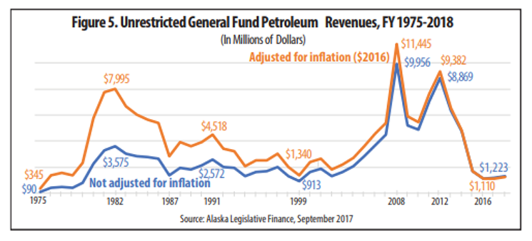 line graph showing unrestricted general fund petroleum revenues from 1975 to 2018 with adjusted and not adjusted for inflation lines