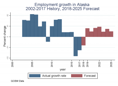 Employment Growth in Alaska 2002-2017 History, 2018-2025 Forecast