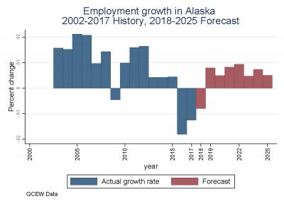 Employment Growth in Alaska 2002-2017 History, 2018-2025 Forecast