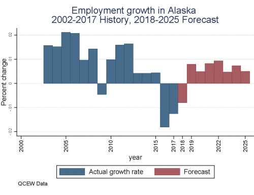 Guettabi blogs on Alaska's economic forecast