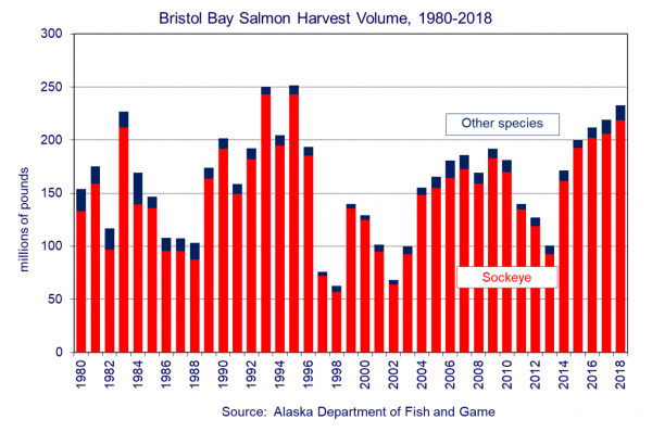 Bristol Bay Salm Harvest Volume, 1980-2018