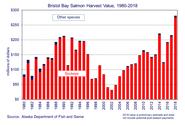 Bristol Bay Salmon Harvest Value, 1980-2018
