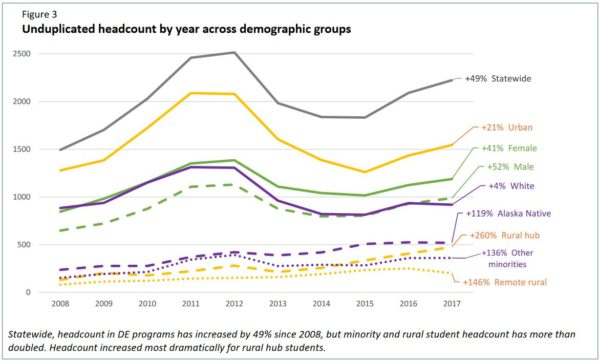 line graph showing unduplicated headcount by year across demographic groups