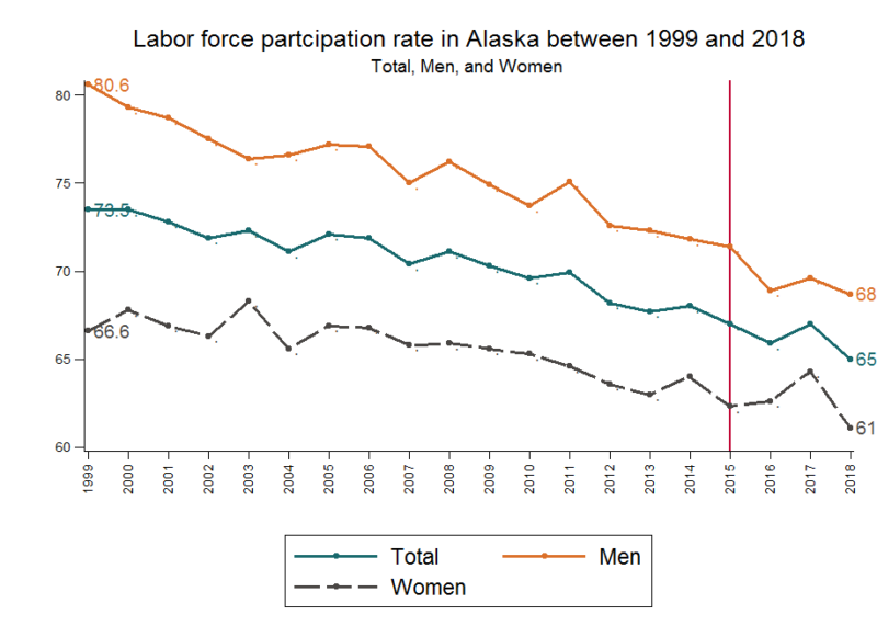 labor force participation rate in Alaska between 1999 and 2018