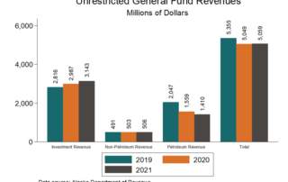 bar graph showing Unrestricted General Fund Revenues in millions of dollars