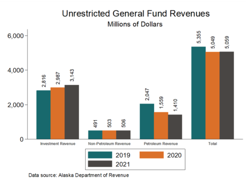 Alaska's economy and budget
