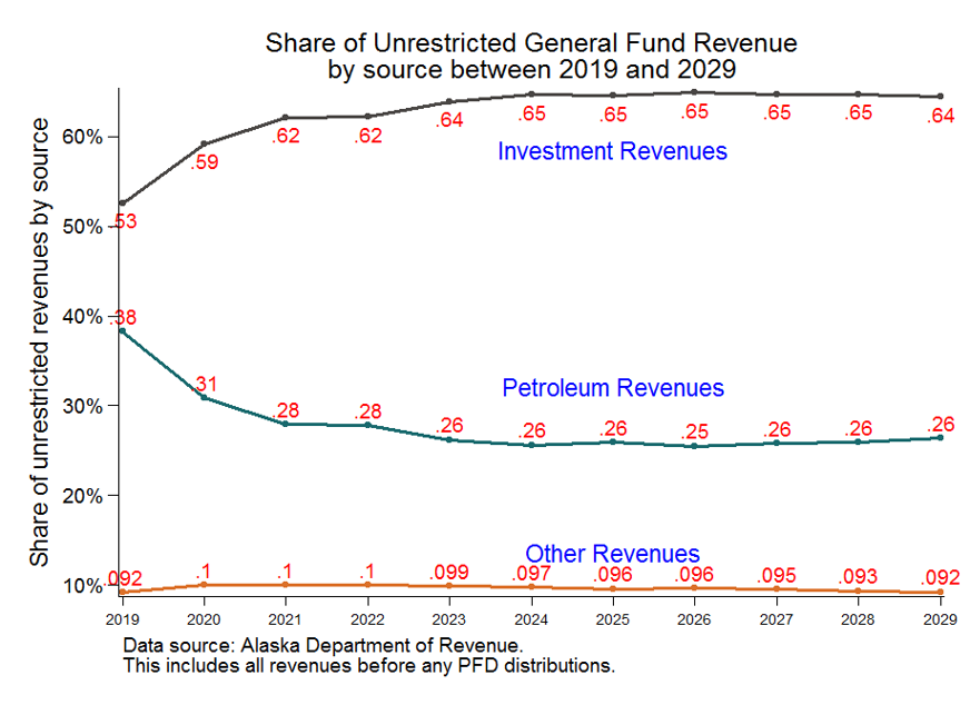 Share of unrestricted general fund revenue by source between 2019 and 2029 as a multi-line graph