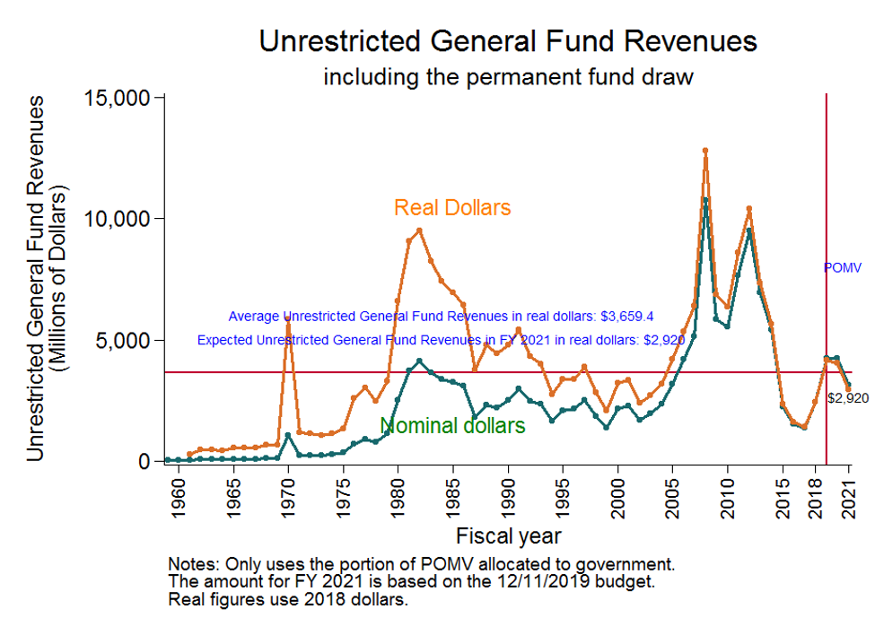 Unrestricted General Fund Revenues including the permanent fund draw - line graph of real dollars versus nominal dollars from 1960 to 2021