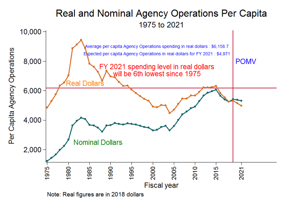 Real and Nominal Agency Operations per Capita, 1975 to 2021 - a line graph