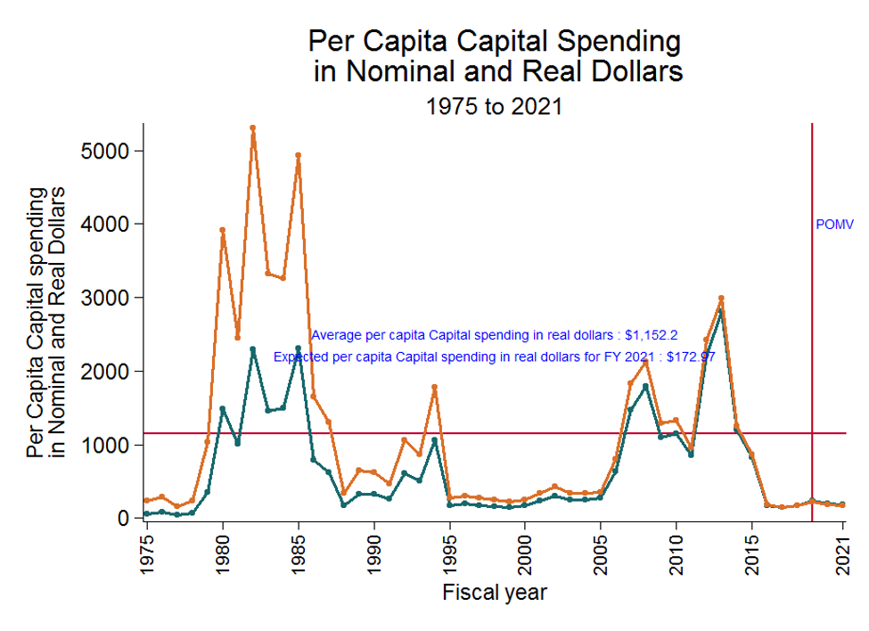 Per Capita Capital Spending in Nominal and Real Dollars 1975 to 2021 as a line graph